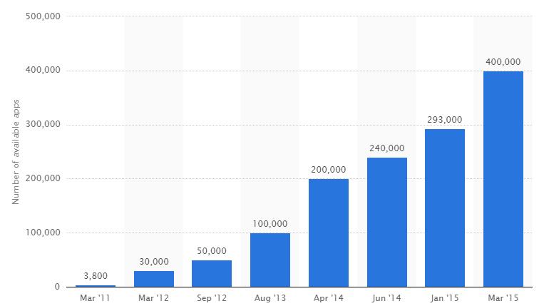 2015年亚马逊appstore数据