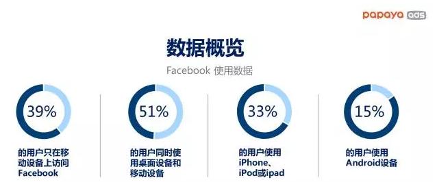 澳大利亚用户在facebook的数据概览(桌面,移动设备)