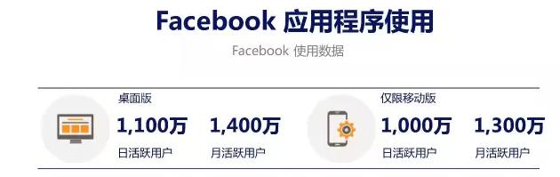 澳大利亚Facebook 应用程序使用活跃用户数据