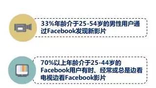 澳大利亚的facebook用户行为习惯数据调研