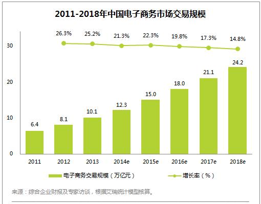中国电子商务市场交易数据