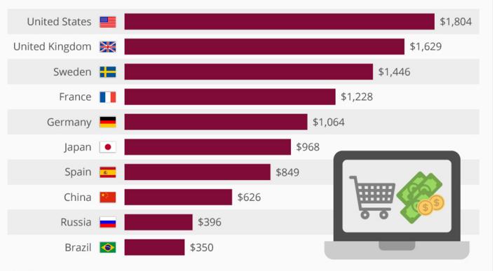2015年人均网络消费数据