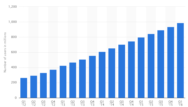 Facebook的全球日均活跃移动用户