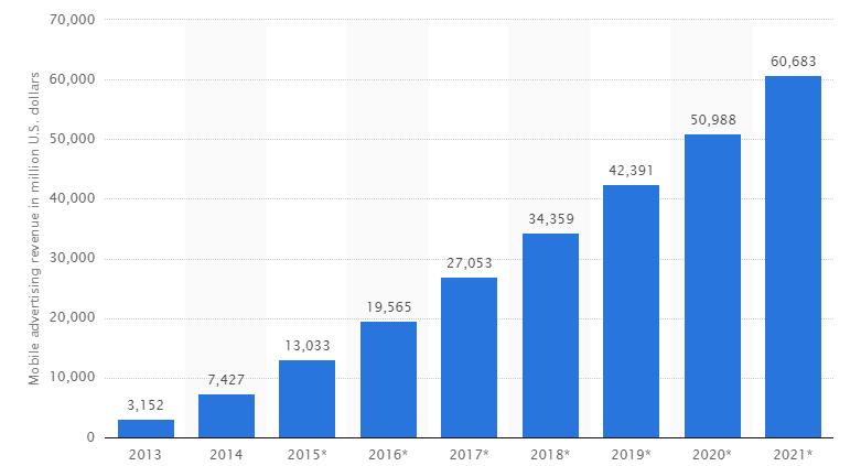 全球移动广告收入