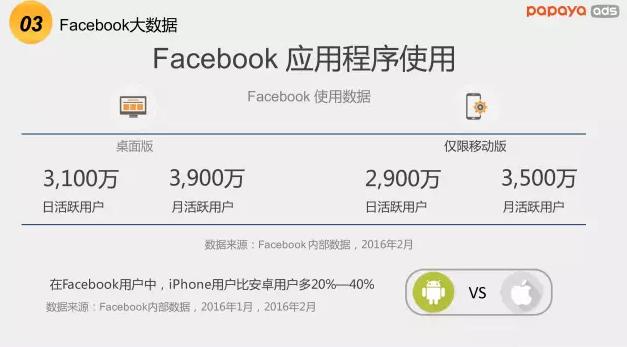 Facebook应用程序使用数据