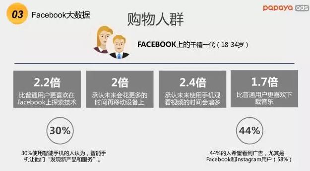 在facebook上消费人群数据