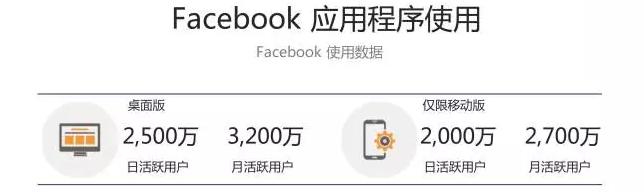 Facebook内部应用使用数据