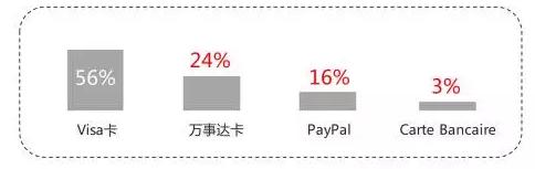 在线支付方式占比数据