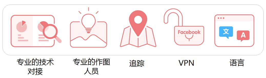 中国与美国在facebook的市场对比