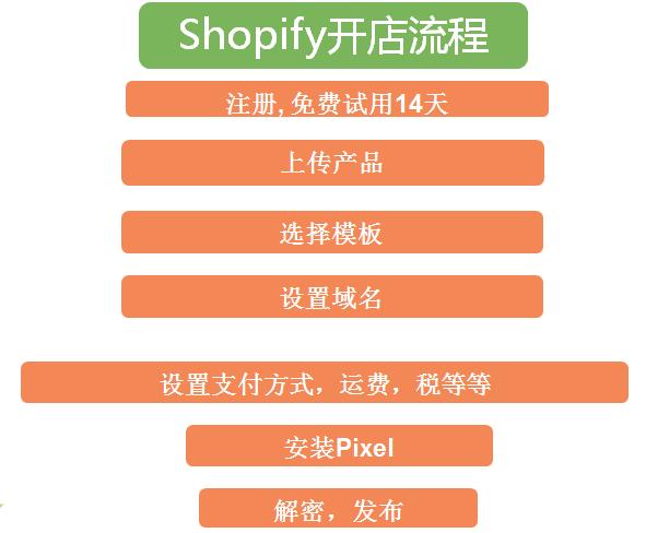 shopify建站