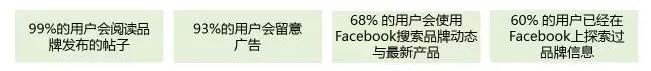 使用Facebook时会做的事