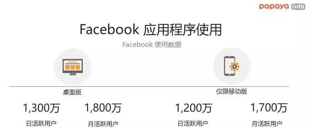 马来西亚Facebook市场数据