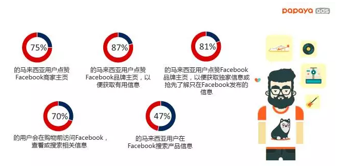 马来西亚facebook数据