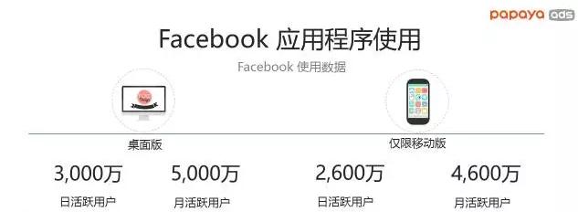 菲律宾的Facebook市场数据