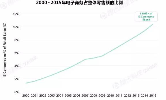 中国电子商务发展趋势