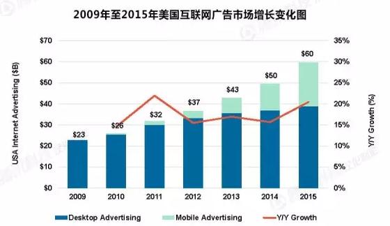 社交平台成为互联网广告的主要阵营