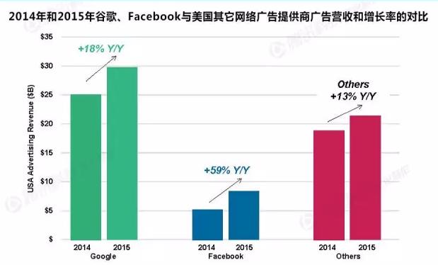 谷歌+Facebook