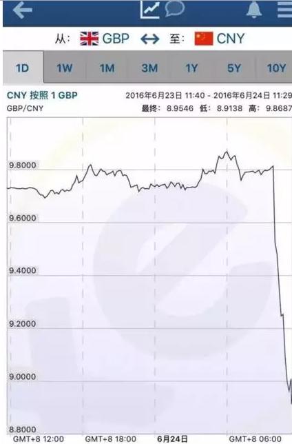 英镑汇率大跌