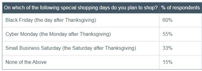 黑色星期五购物数据