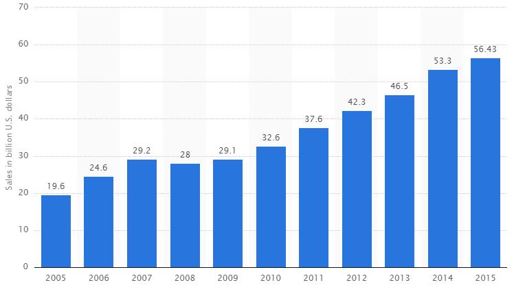 黑五网一购物节之历年美国交易数据