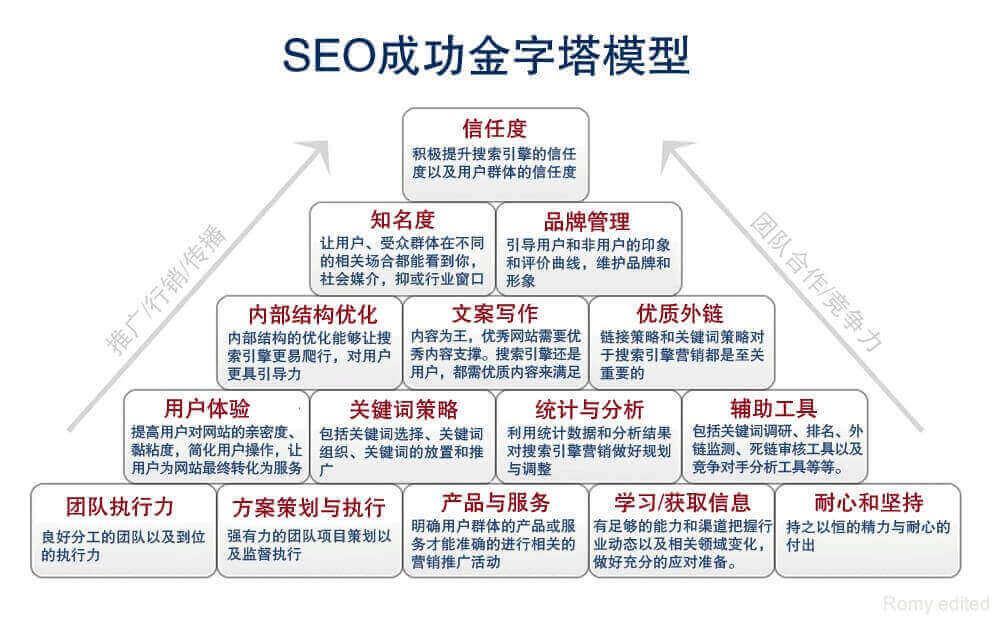 Shopify营销利器-SEO推广