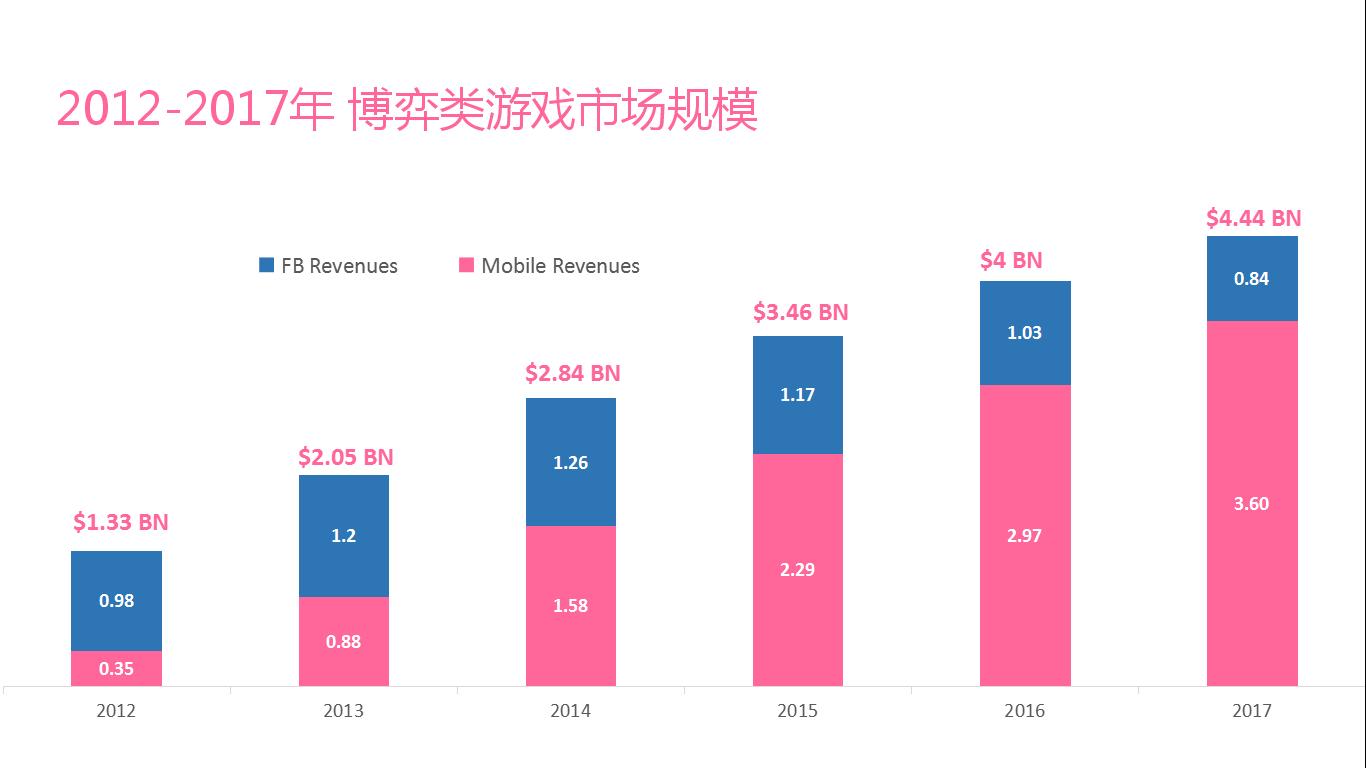 2017年将达44.4亿美元,博弈游戏的机会不仅在美国