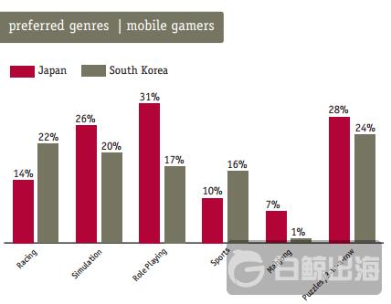 Newzoo: 新兴市场将主导游戏收入增长