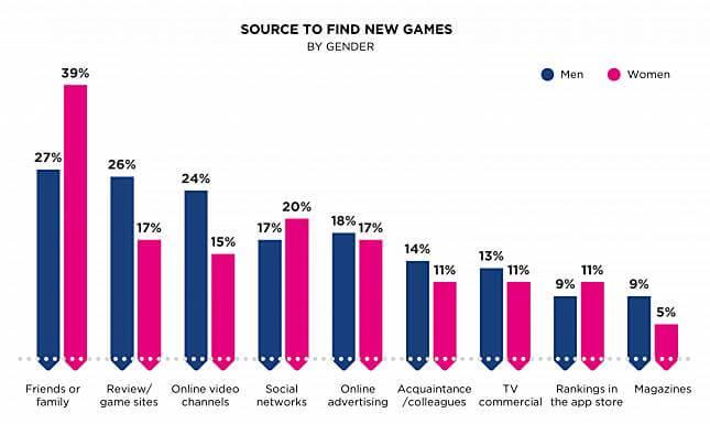 游戏世界有一半已被女玩家占领