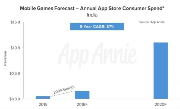 2020年,印度手机游戏营收将达到1.1亿美元