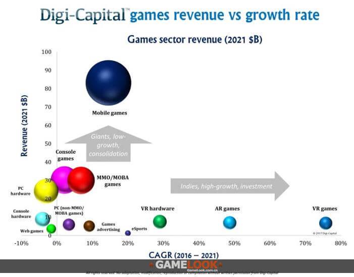 2017全球游戏业收入破万亿元 亚洲占一半