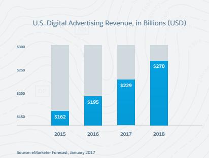 2017年全球数字广告分析