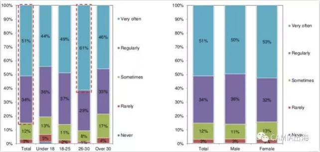 印度尼西亚:74%的受访者通过社交网络进行购物