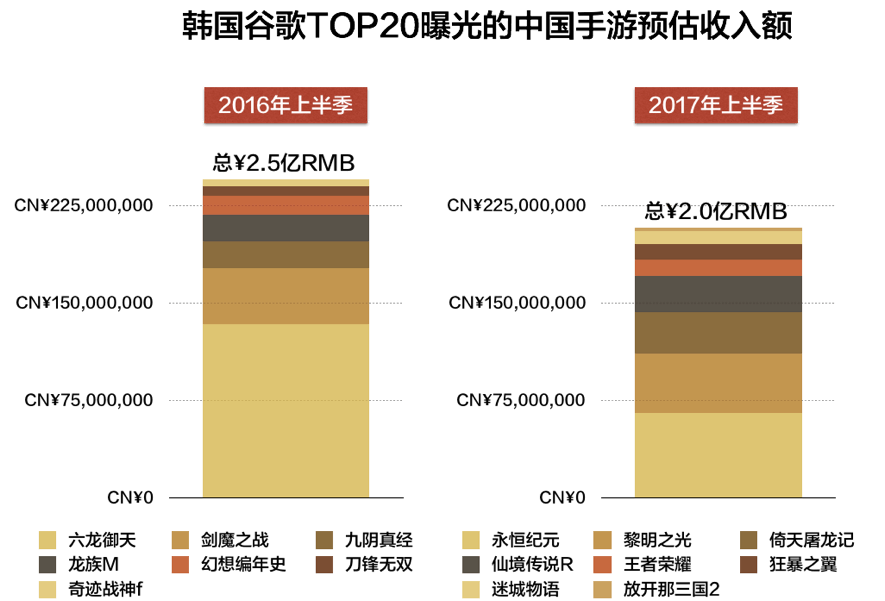 2017中国手游韩国市场半年报