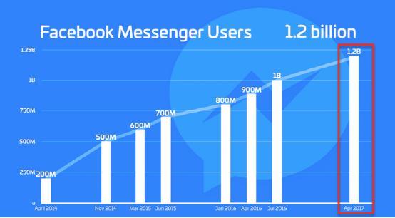 如何利用Facebook Messenger广告