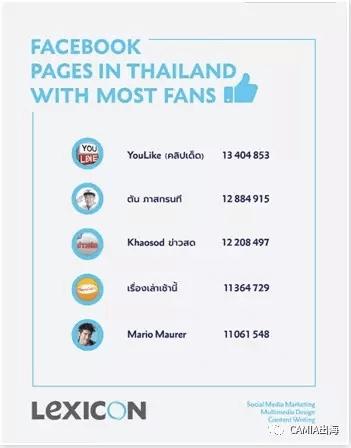 解读泰国 4600 万 Facebook 用户