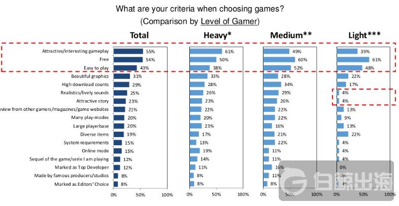印尼手游玩家中有65%为女性