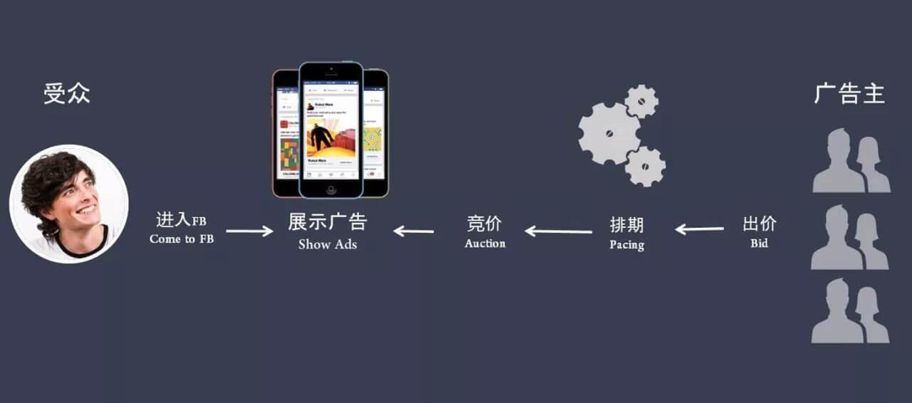 Facebook广告合理竞价,两步制胜!