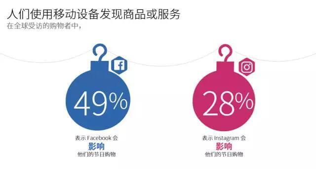 【内含PDF】Facebook旺季营销报告《挖掘节日季移动营销良机》