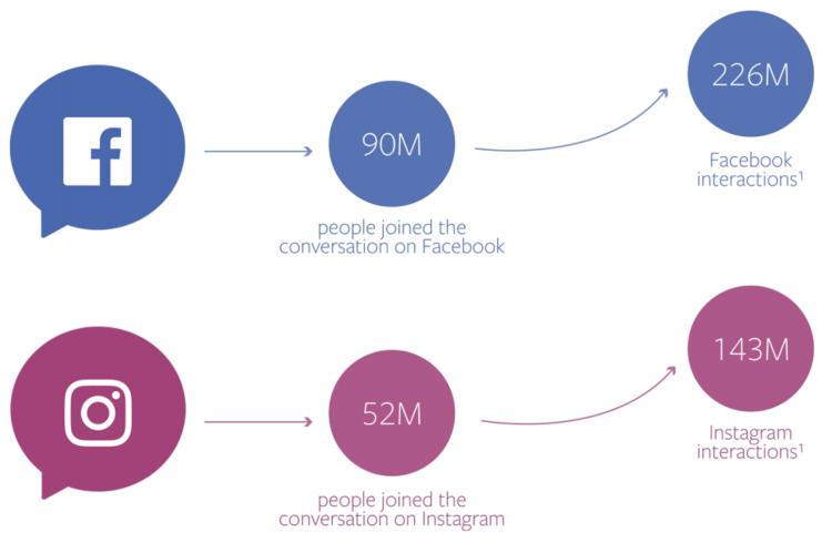 2017.12月Facebook广告产品更新(电商篇)