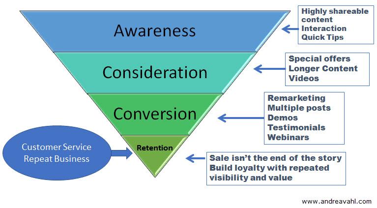 如何建立Facebook销售漏斗