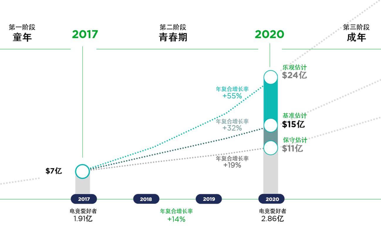 2018年海外游戏市场预测