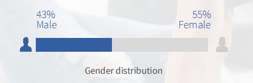 加拿大游戏市场分析:不可忽视的女玩家