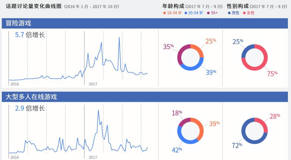 Facebook年度热门话题和趋势报告