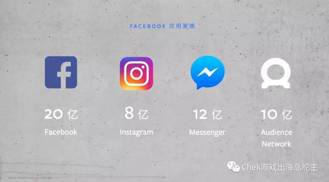 如何使Facebook广告投资回报率最大化
