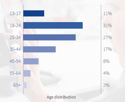 巴西游戏市场数据分析:安卓机占有率较大