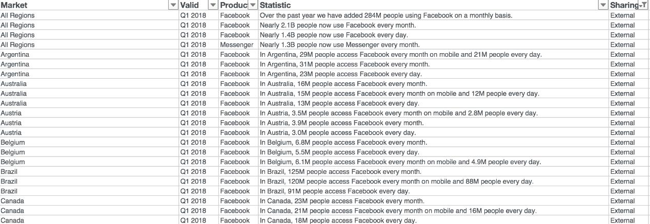 2018.2月Facebook广告产品更新(游戏篇)