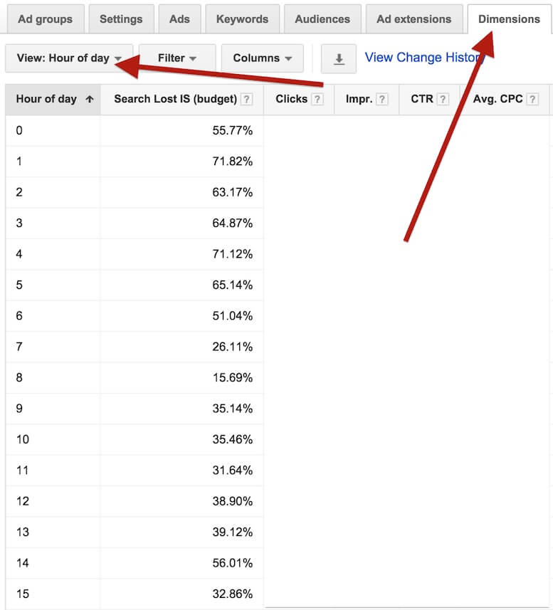干货 | 6步优化你的Google AdWords广告组
