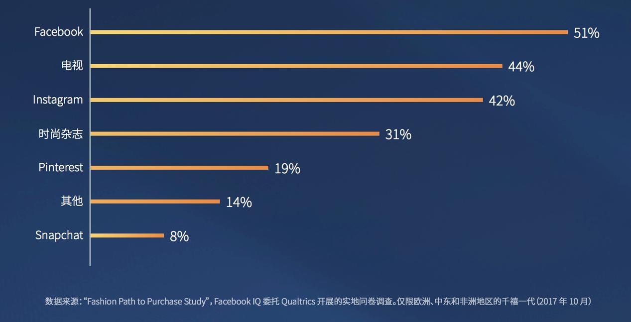 【内含PDF】免费领取,Facebook时尚产业海外营销白皮书!
