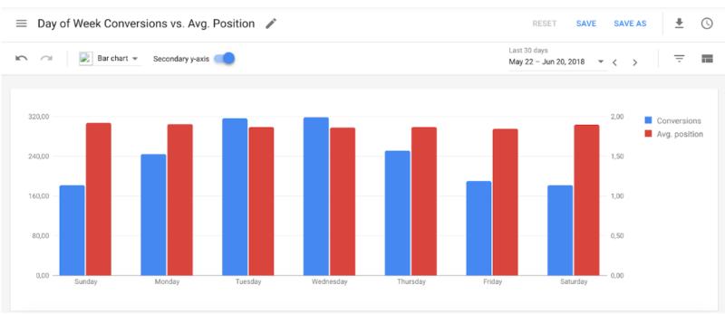 干货 | 青出于蓝胜于蓝,盘点Google Ads的那些新亮点
