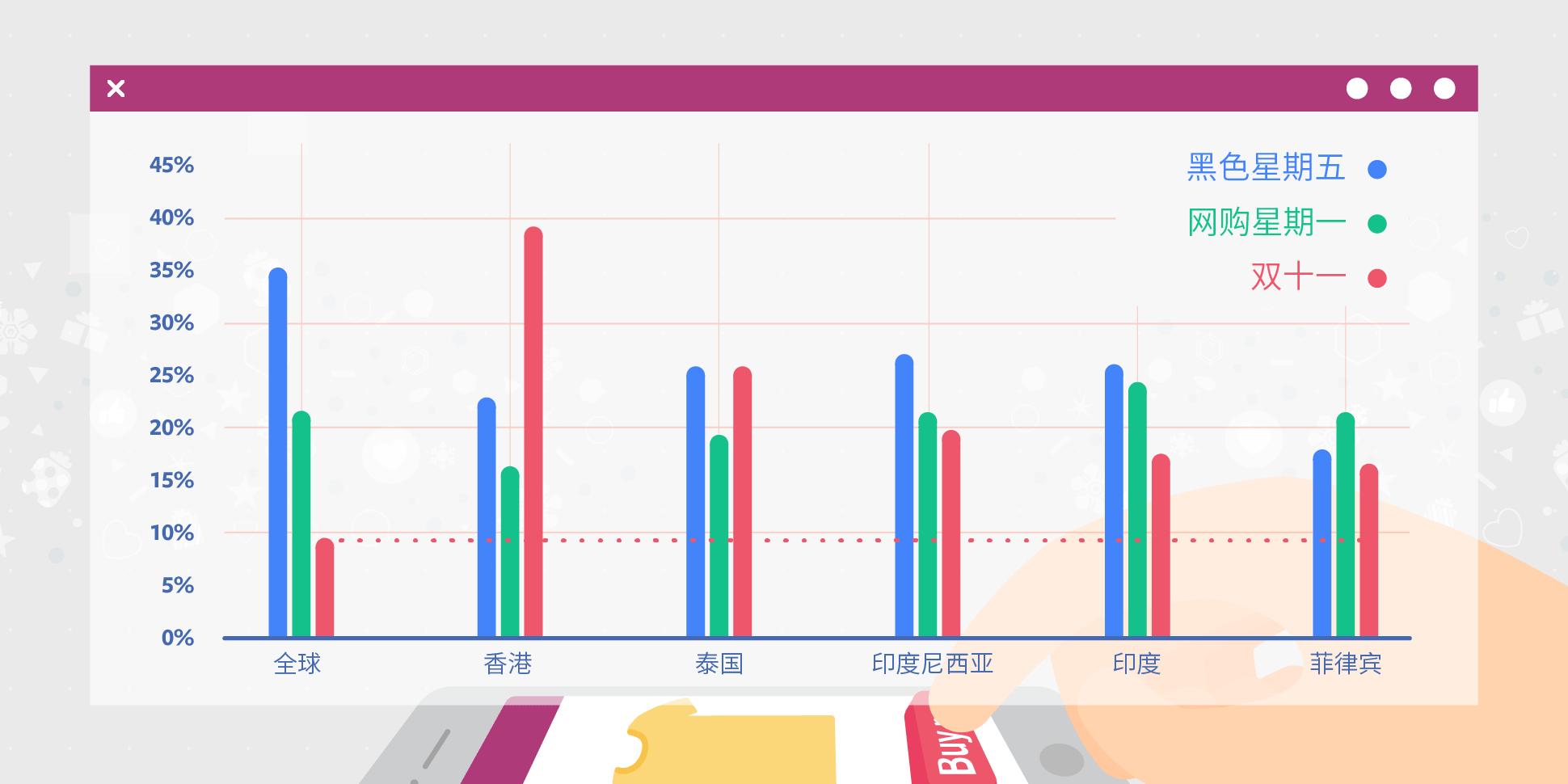 """2018年底旺季,出海电商也要备战""""双11""""?"""